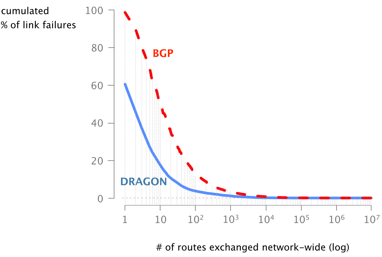 DRAGON: Distributed Route Aggregation on the Network